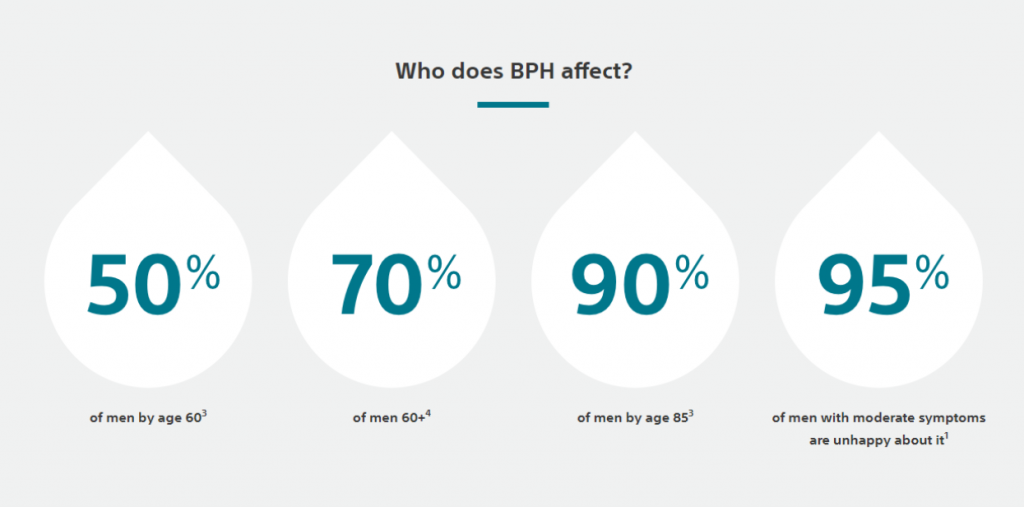 Who dees BHP effect chart